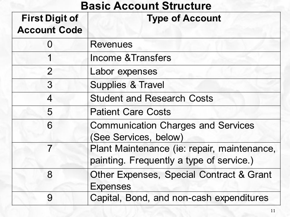 11 Basic Account Structure First Digit of Account Code Type of Account 0Revenues 1Income &Transfers 2Labor expenses 3Supplies & Travel 4Student and Re