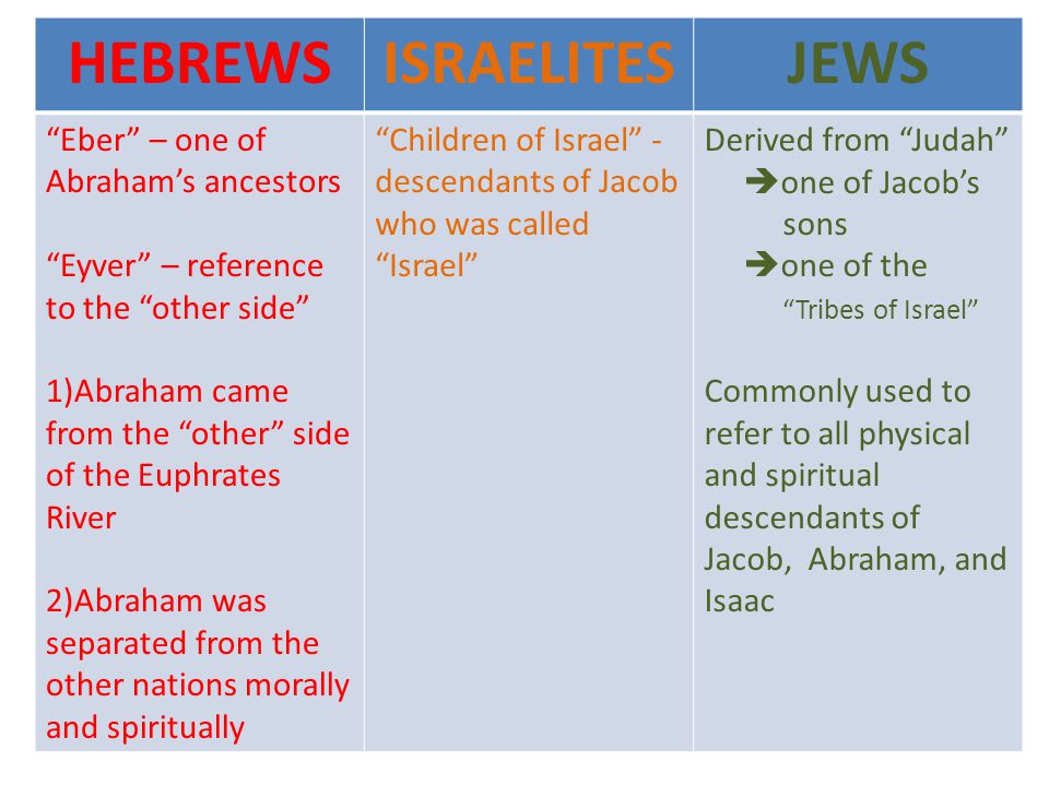 HEBREWSISRAELITESJEWS Eber – one of Abrahams ancestors Eyver – reference to the other side 1)Abraham came from the other side of the Euphrates River 2)Abraham was separated from the other nations morally and spiritually Children of Israel - descendants of Jacob who was called Israel Derived from Judah one of Jacobs sons one of the Tribes of Israel Commonly used to refer to all physical and spiritual descendants of Jacob, Abraham, and Isaac