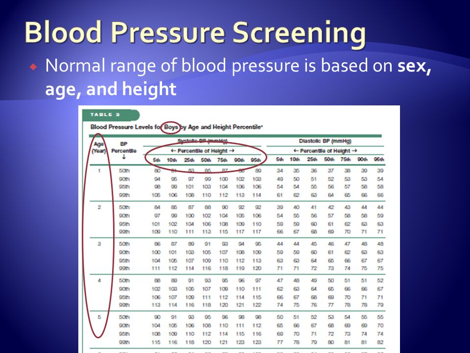 Normal range of blood pressure is based on sex, age, and height