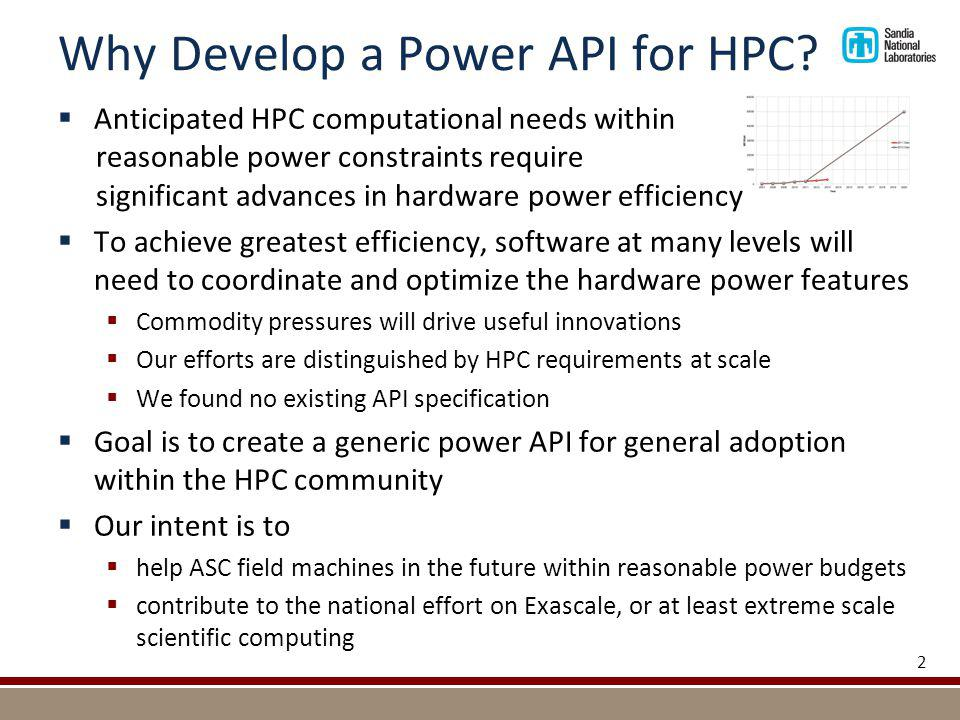 Why Develop a Power API for HPC.