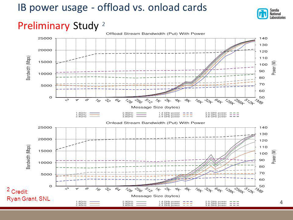 IB power usage - offload vs. onload cards Preliminary Study 2 4 2 Credit: Ryan Grant, SNL