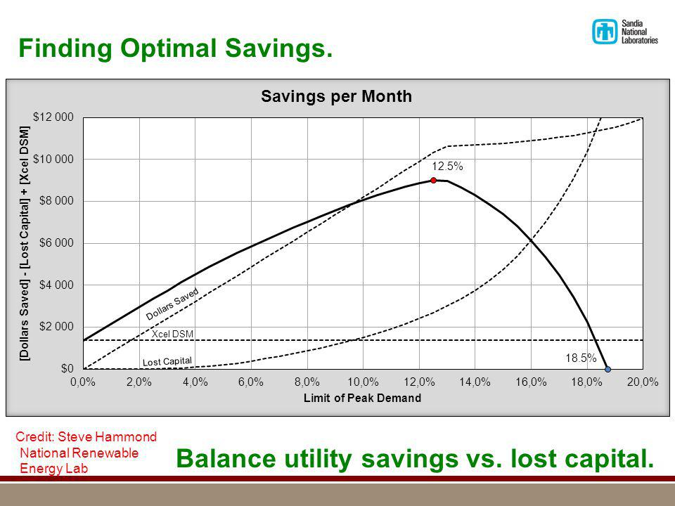 Finding Optimal Savings. Balance utility savings vs.