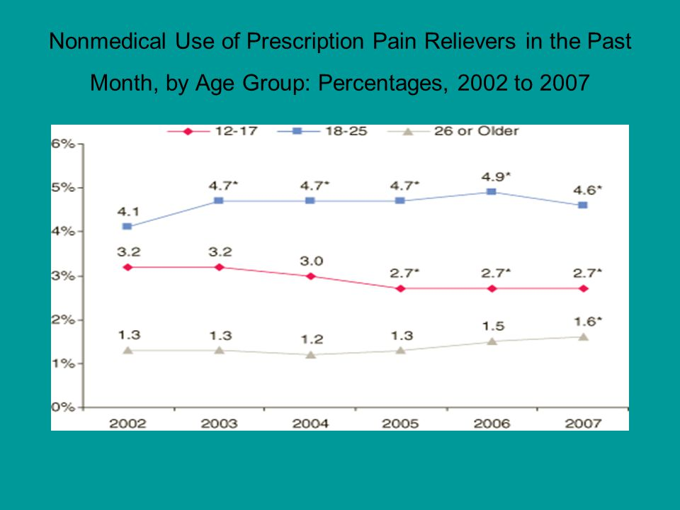 Nonmedical Use of Prescription Pain Relievers in the Past Month, by Age Group: Percentages, 2002 to 2007