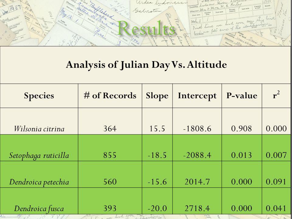 Analysis of Julian Day Vs.