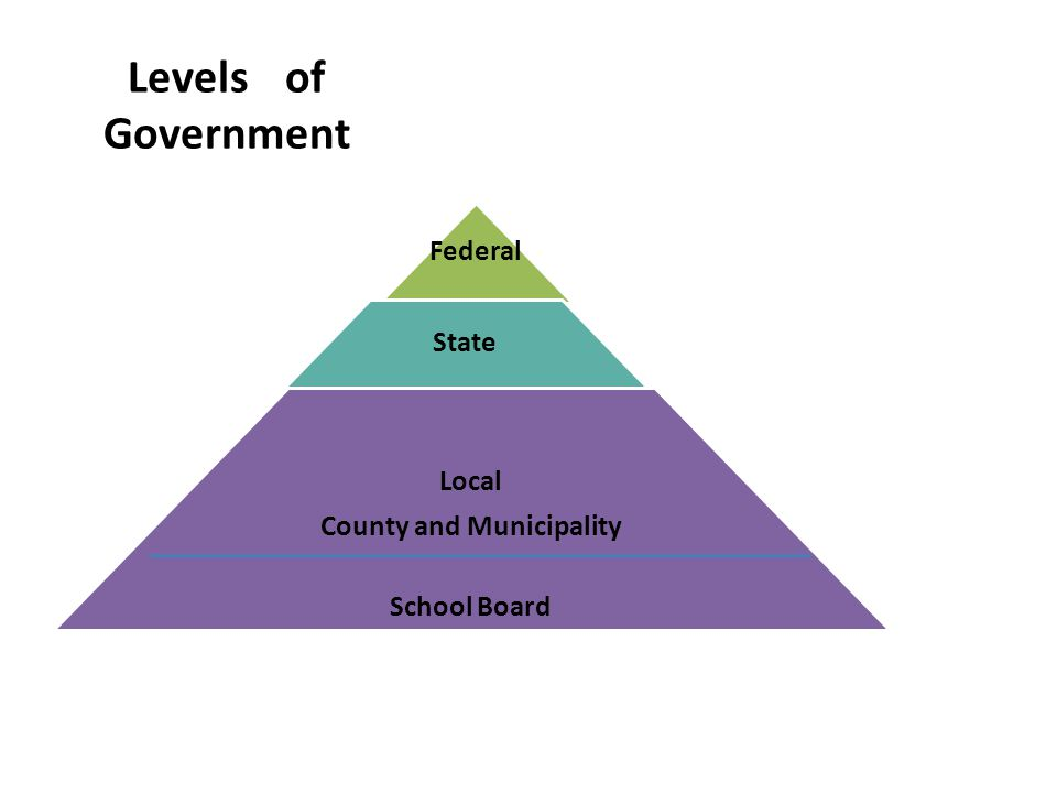 Levels of Government Federal State Local County and Municipality School Board