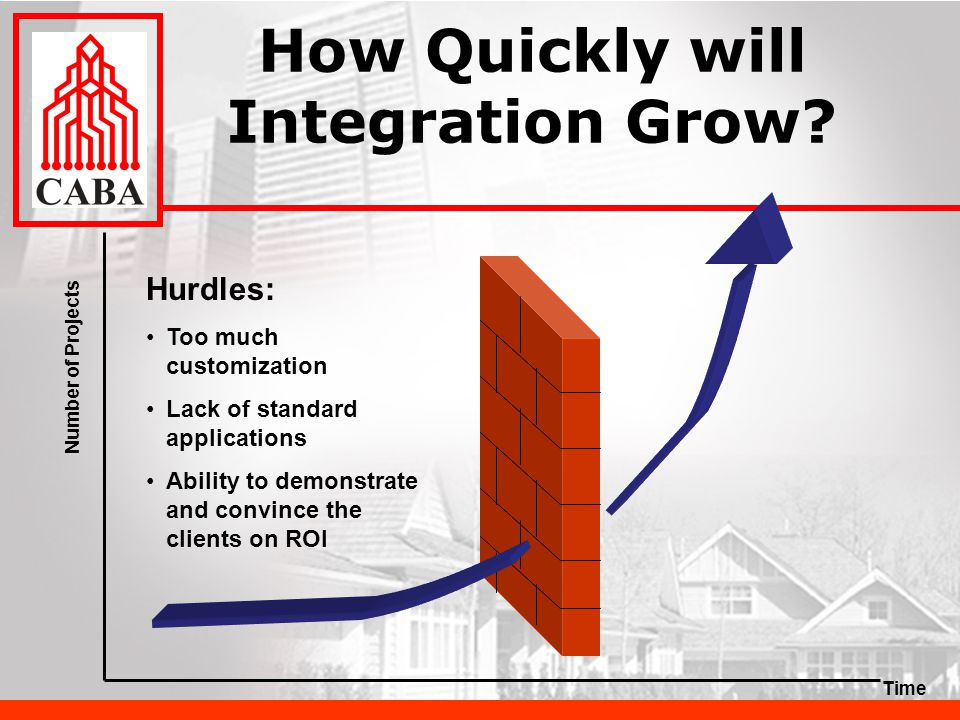 How Quickly will Integration Grow.