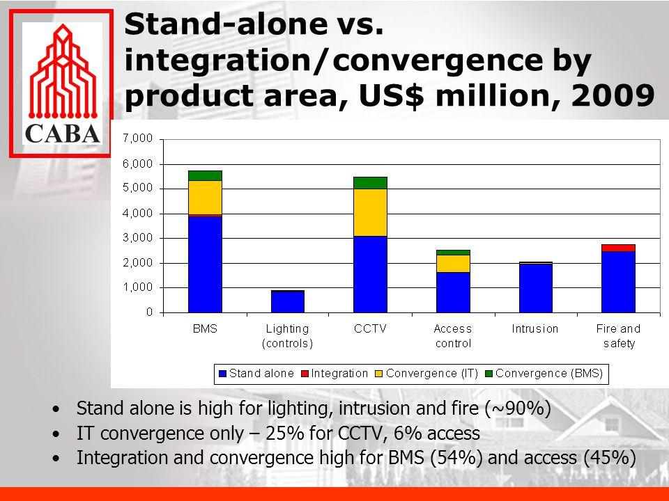 Stand-alone vs.