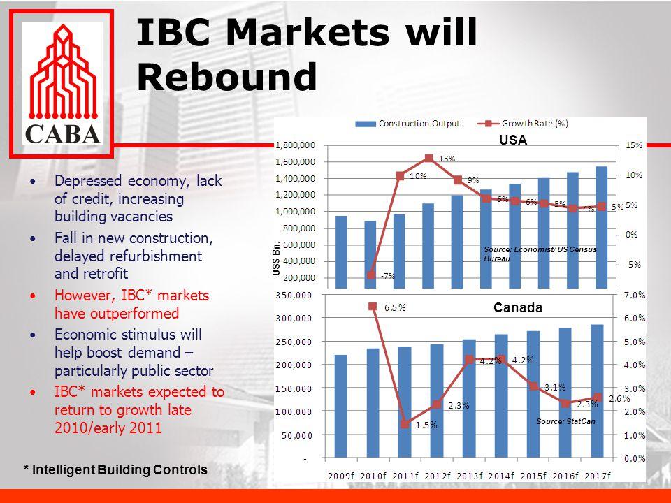 IBC Markets will Rebound Source: StatCan US$ Bn.
