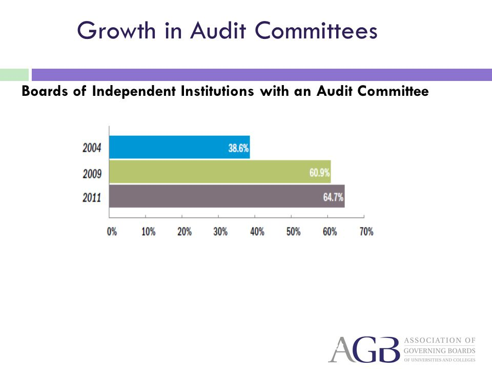 Growth in Audit Committees Boards of Independent Institutions with an Audit Committee 23