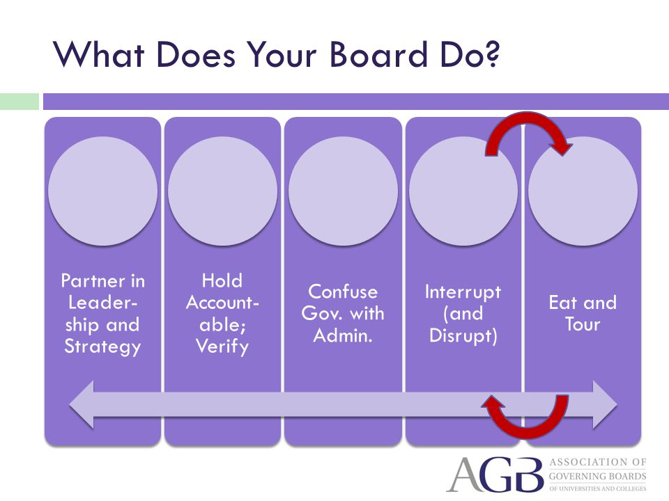 What Does Your Board Do? Partner in Leader- ship and Strategy Hold Account- able; Verify Confuse Gov. with Admin. Interrupt (and Disrupt) Eat and Tour