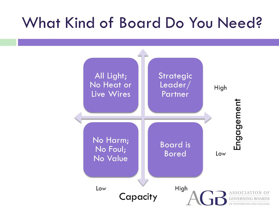 What Kind of Board Do You Need.