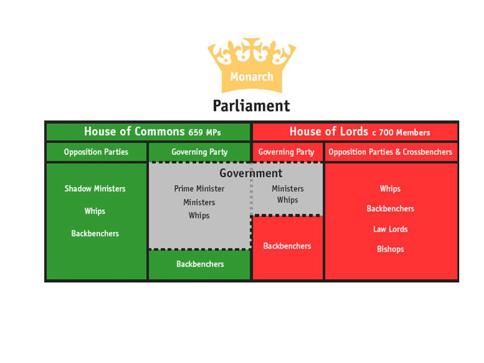 Parliament The Parliament of the United Kingdom of Great Britain and Northern Ireland is the supreme legislative body in the United Kingdom.