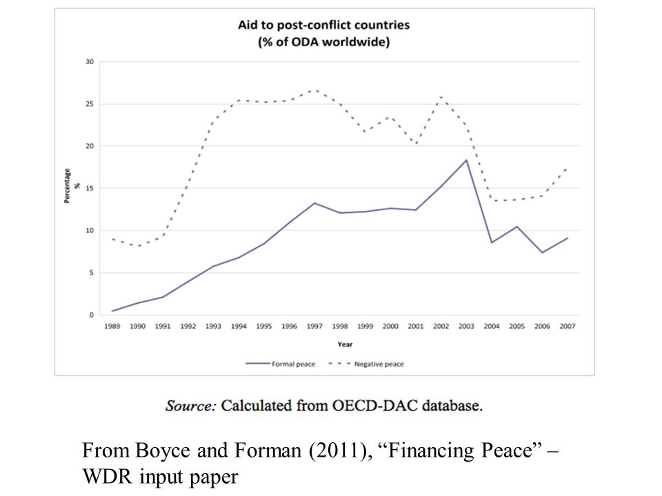 From Boyce and Forman (2011), Financing Peace – WDR input paper