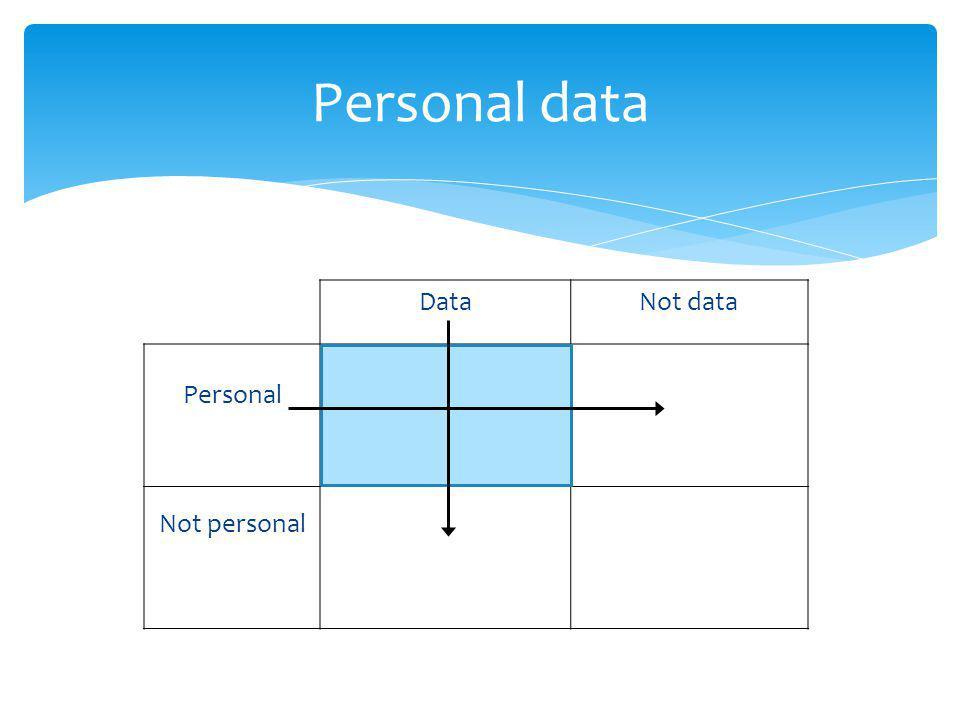 Personal data DataNot data Personal Not personal