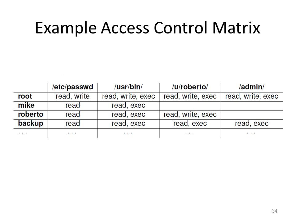 Example Access Control Matrix 34