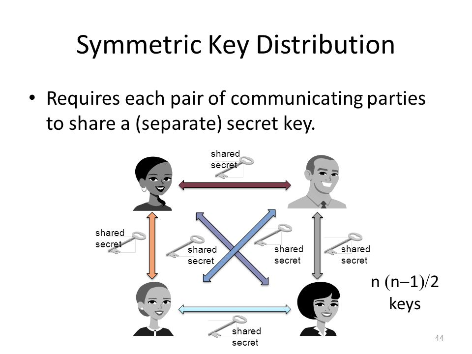 Symmetric Key Distribution Requires each pair of communicating parties to share a (separate) secret key.