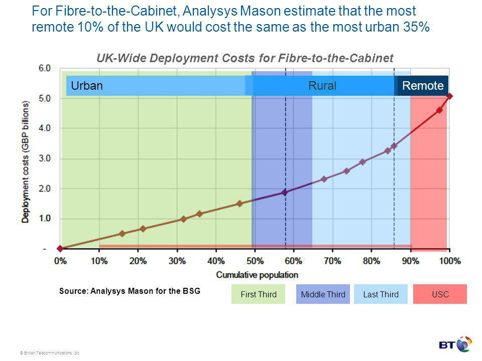 © British Telecommunications plc For Fibre-to-the-Cabinet, Analysys Mason estimate that the most remote 10% of the UK would cost the same as the most urban 35% Source: Analysys Mason for the BSG UK-Wide Deployment Costs for Fibre-to-the-Cabinet Last Third RuralUrbanRemote USCMiddle ThirdFirst Third