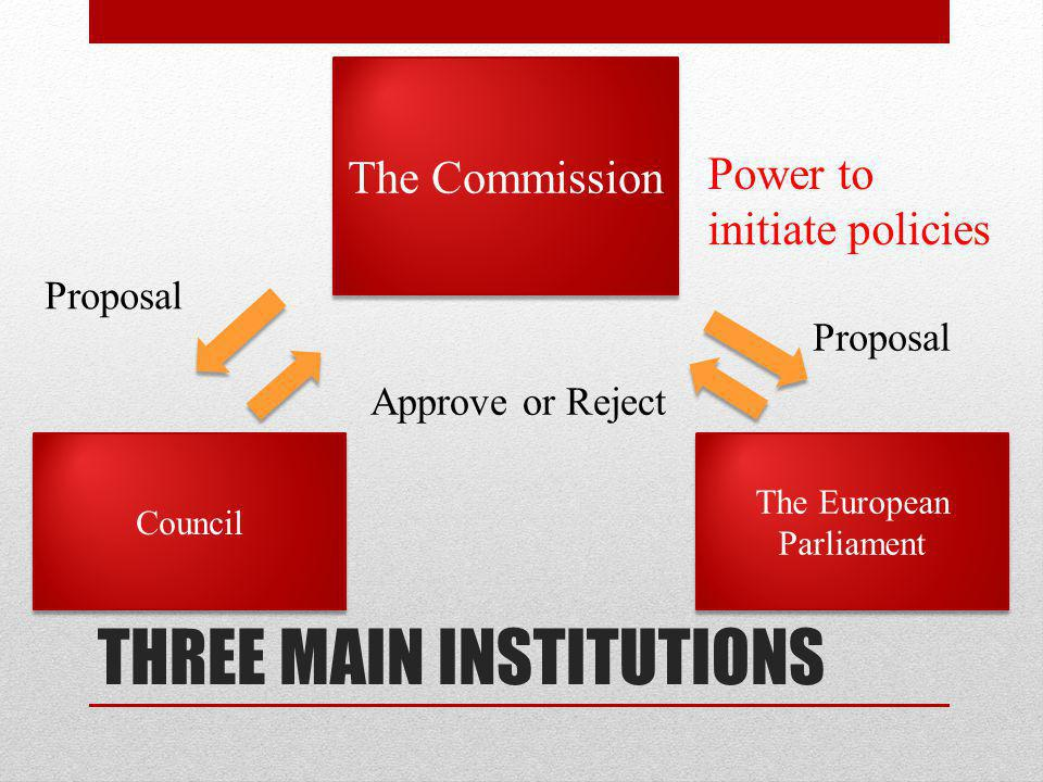 THREE MAIN INSTITUTIONS Council The European Parliament The Commission Power to initiate policies Approve or Reject Proposal