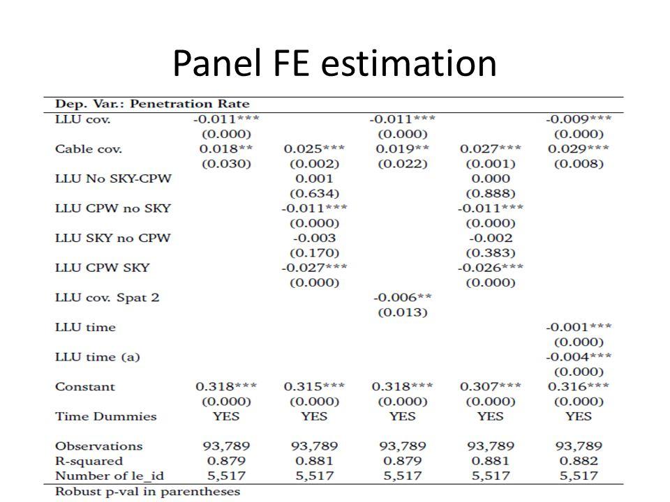 Panel FE estimation