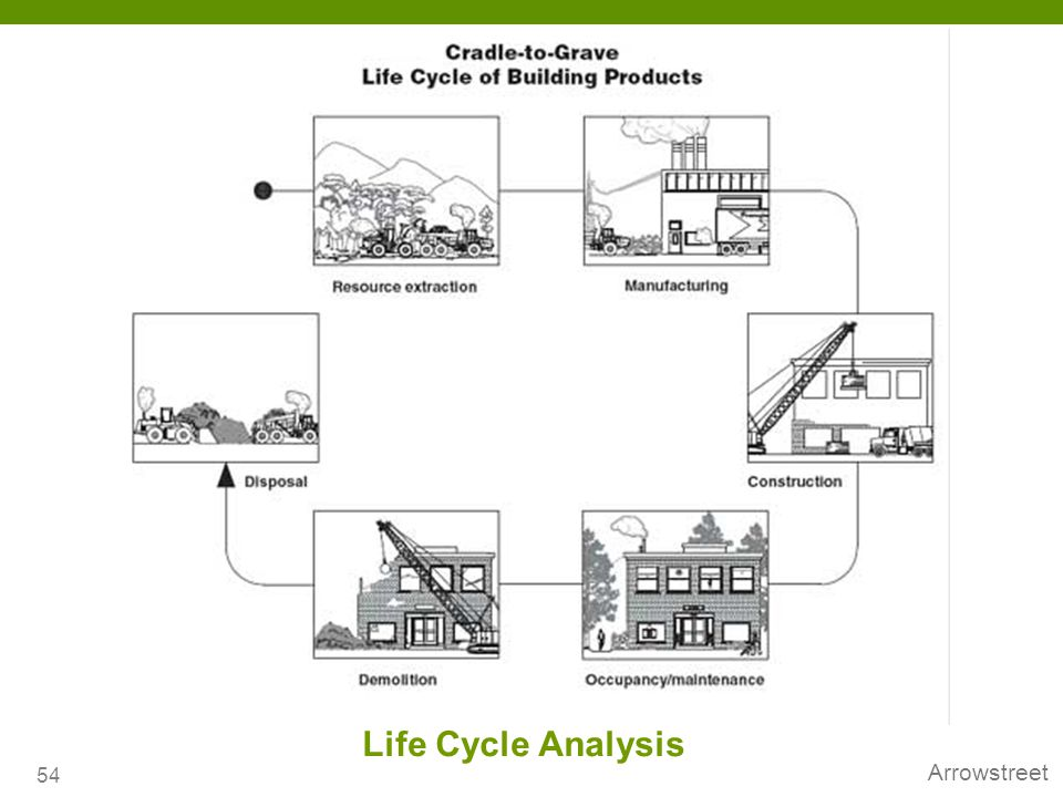 Arrowstreet Life Cycle Analysis 54