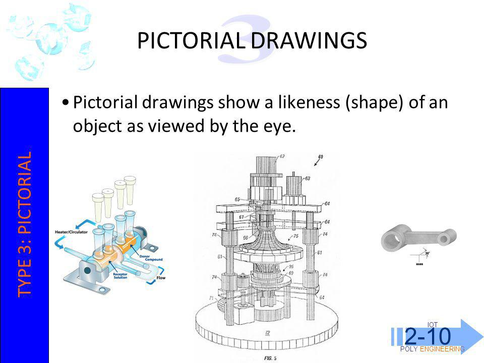 IOT POLY ENGINEERING 2-10 Pictorial drawings show a likeness (shape) of an object as viewed by the eye. PICTORIAL DRAWINGS TYPE 3: PICTORIAL