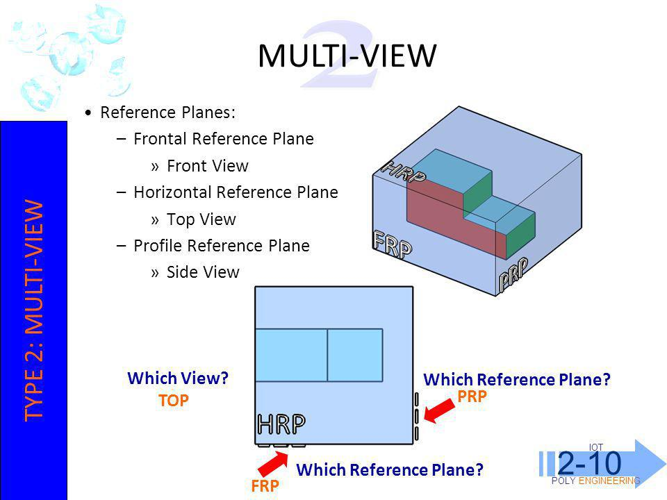 IOT POLY ENGINEERING 2-10 Reference Planes: –Frontal Reference Plane »Front View –Horizontal Reference Plane »Top View –Profile Reference Plane »Side View MULTI-VIEW TYPE 2: MULTI-VIEW Which Reference Plane.