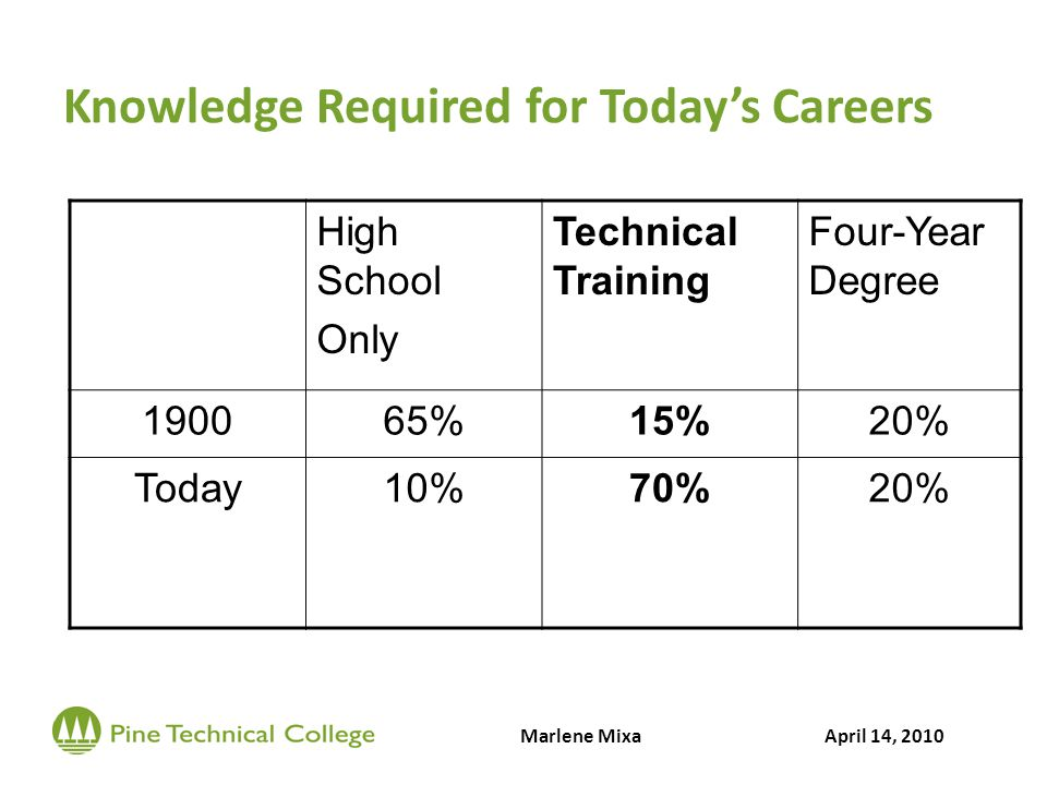 Knowledge Required for Todays Careers High School Only Technical Training Four-Year Degree 190065%15%20% Today10%70%20% Marlene MixaApril 14, 2010