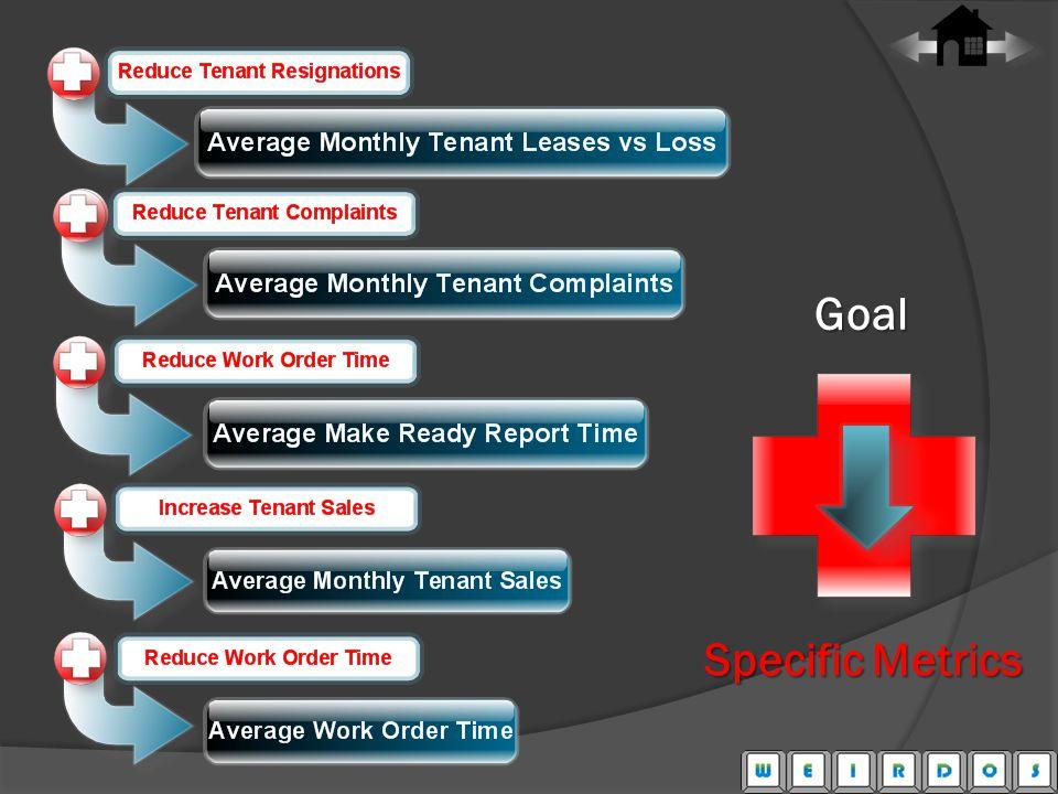 Goal Specific Metrics