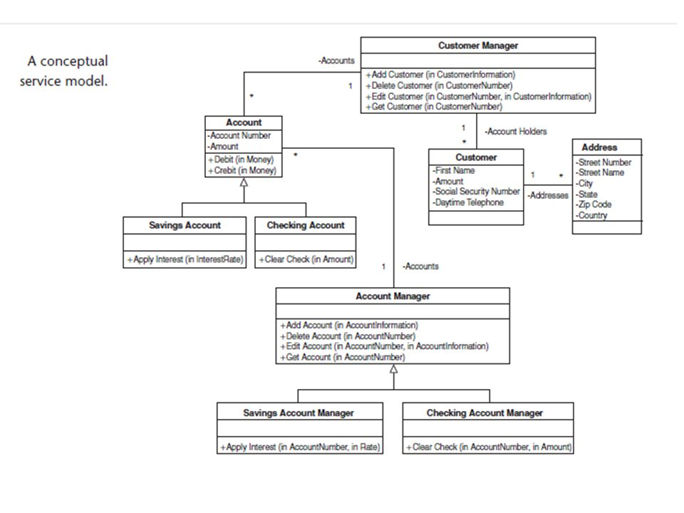 Interaction diagrams Model the dynamic aspects of a software system Visualize how the system runs.