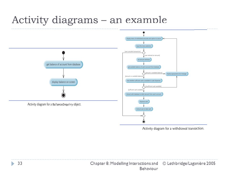 Activity diagrams – an example © Lethbridge/Laganière 2005Chapter 8: Modelling Interactions and Behaviour 33