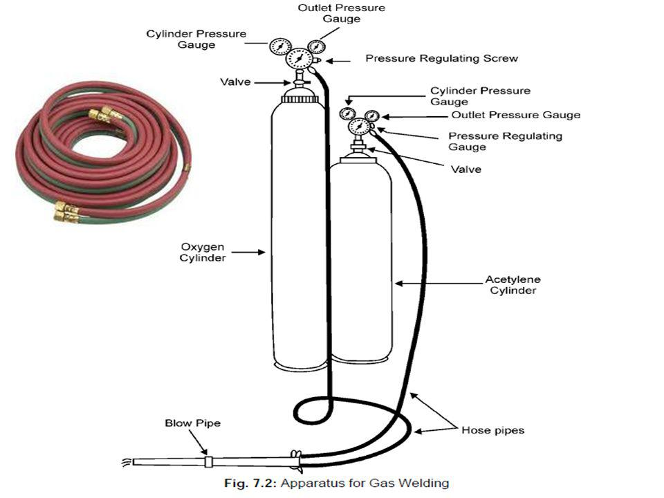 Types of Electrodes Coated electrodes Bare electrodes