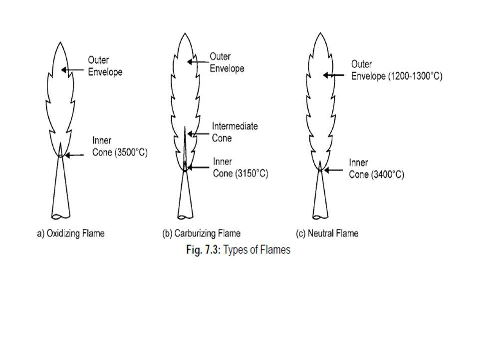 TYPES OF JOINTS Butt Joint
