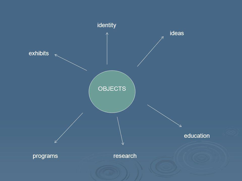 OBJECTS exhibits ideas programs education identity research