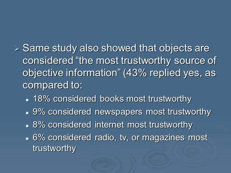 Same study also showed that objects are considered the most trustworthy source of objective information (43% replied yes, as compared to: Same study also showed that objects are considered the most trustworthy source of objective information (43% replied yes, as compared to: 18% considered books most trustworthy 18% considered books most trustworthy 9% considered newspapers most trustworthy 9% considered newspapers most trustworthy 8% considered internet most trustworthy 8% considered internet most trustworthy 6% considered radio, tv, or magazines most trustworthy 6% considered radio, tv, or magazines most trustworthy