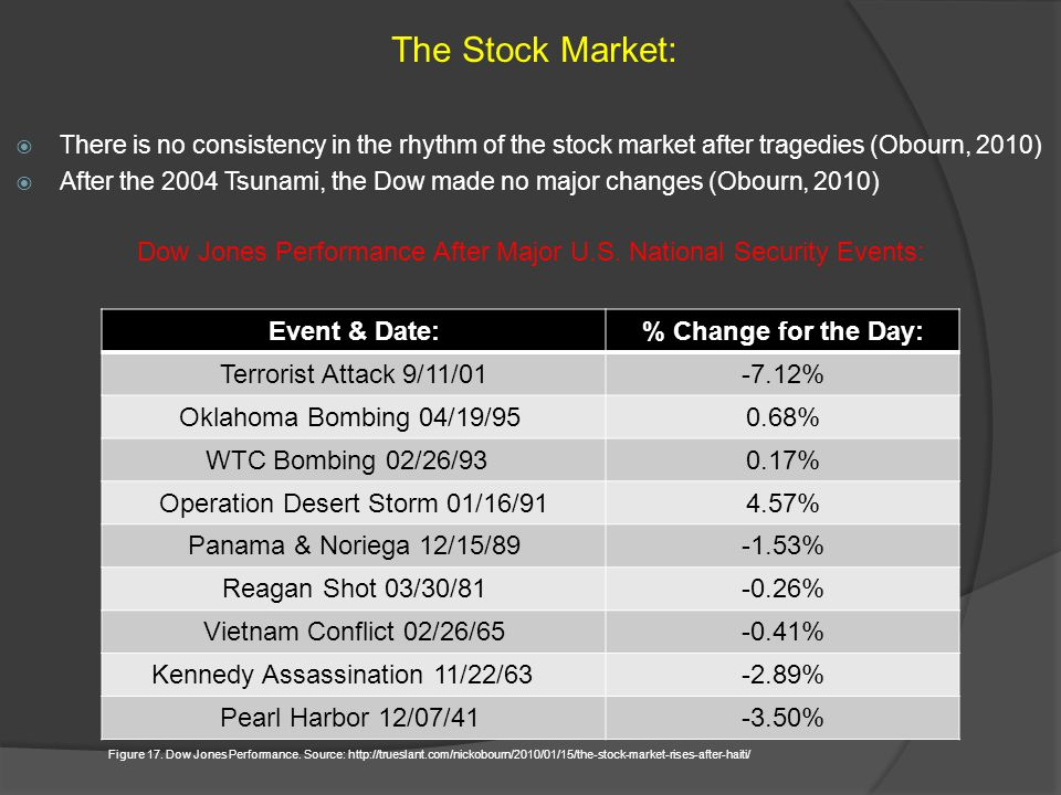 There is no consistency in the rhythm of the stock market after tragedies (Obourn, 2010) After the 2004 Tsunami, the Dow made no major changes (Obourn