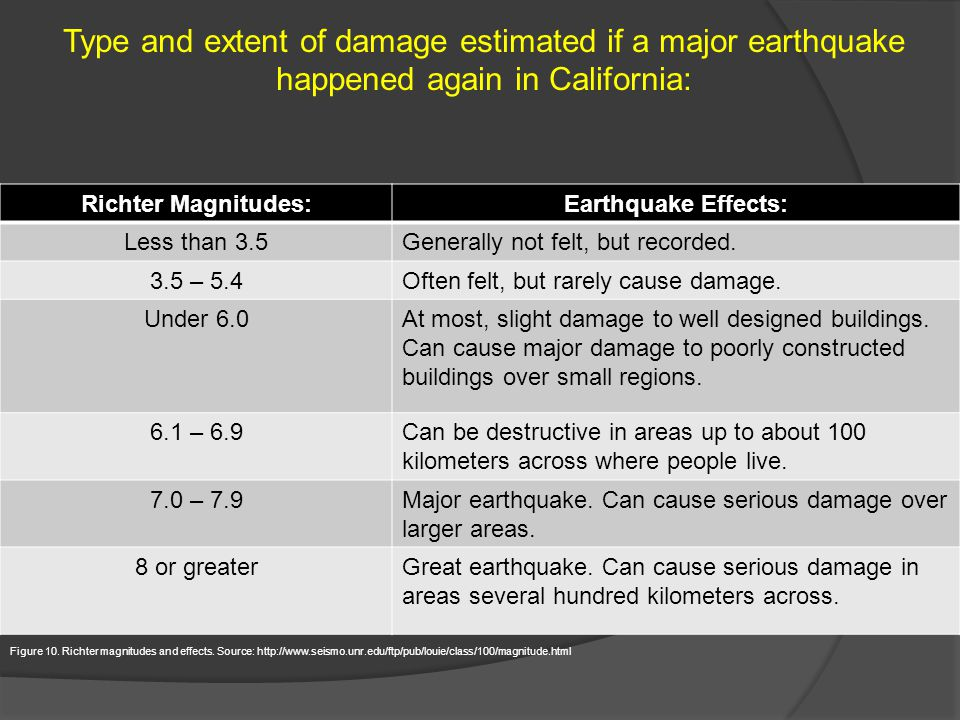 Richter Magnitudes:Earthquake Effects: Less than 3.5Generally not felt, but recorded. 3.5 – 5.4Often felt, but rarely cause damage. Under 6.0At most,