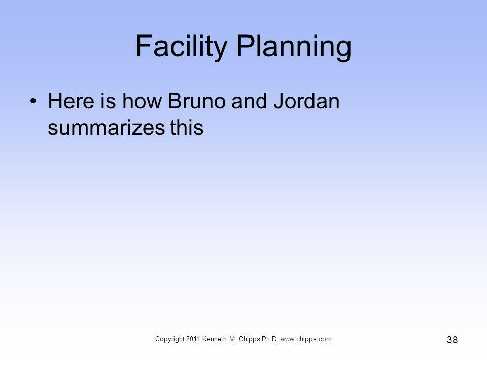 Facility Planning Here is how Bruno and Jordan summarizes this Copyright 2011 Kenneth M.