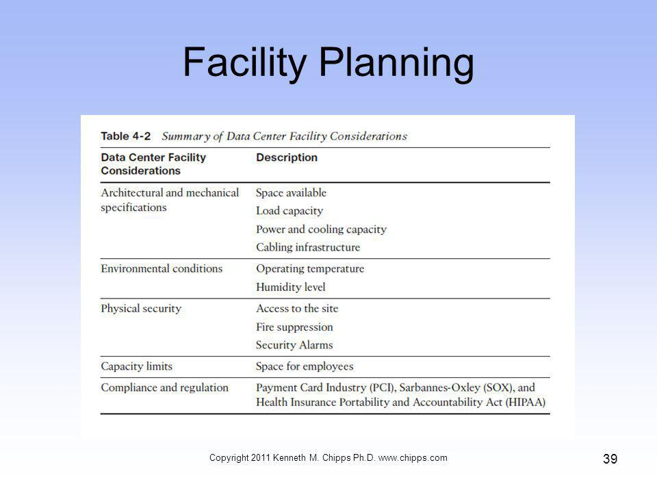Facility Planning Copyright 2011 Kenneth M. Chipps Ph.D. www.chipps.com 39