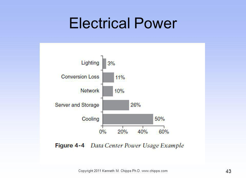 Electrical Power Copyright 2011 Kenneth M. Chipps Ph.D. www.chipps.com 43