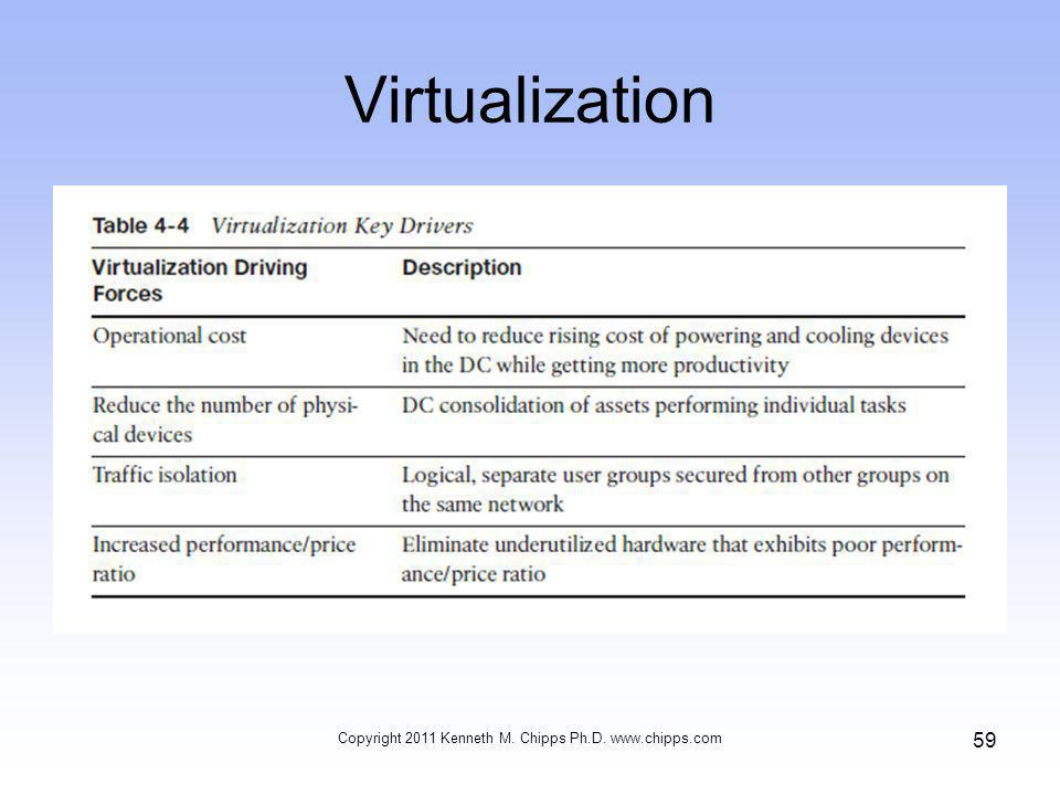 Virtualization Copyright 2011 Kenneth M. Chipps Ph.D. www.chipps.com 59
