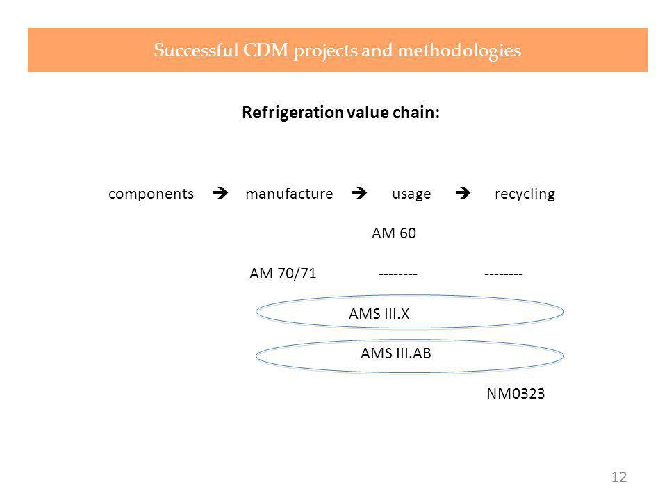 Refrigeration value chain: components manufacture usage recycling AM 60 AM 70/71 -------- -------- AMS III.X AMS III.AB NM0323 Successful CDM projects and methodologies 12