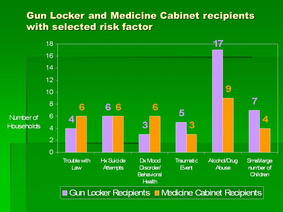 Gun Locker and Medicine Cabinet recipients with selected risk factor