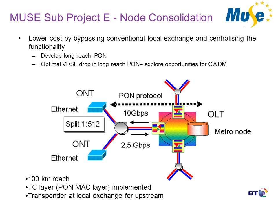 MUSE Sub Project E - Node Consolidation Lower cost by bypassing conventional local exchange and centralising the functionality –Develop long reach PON –Optimal VDSL drop in long reach PON– explore opportunities for CWDM 100 km reach TC layer (PON MAC layer) implemented Transponder at local exchange for upstream