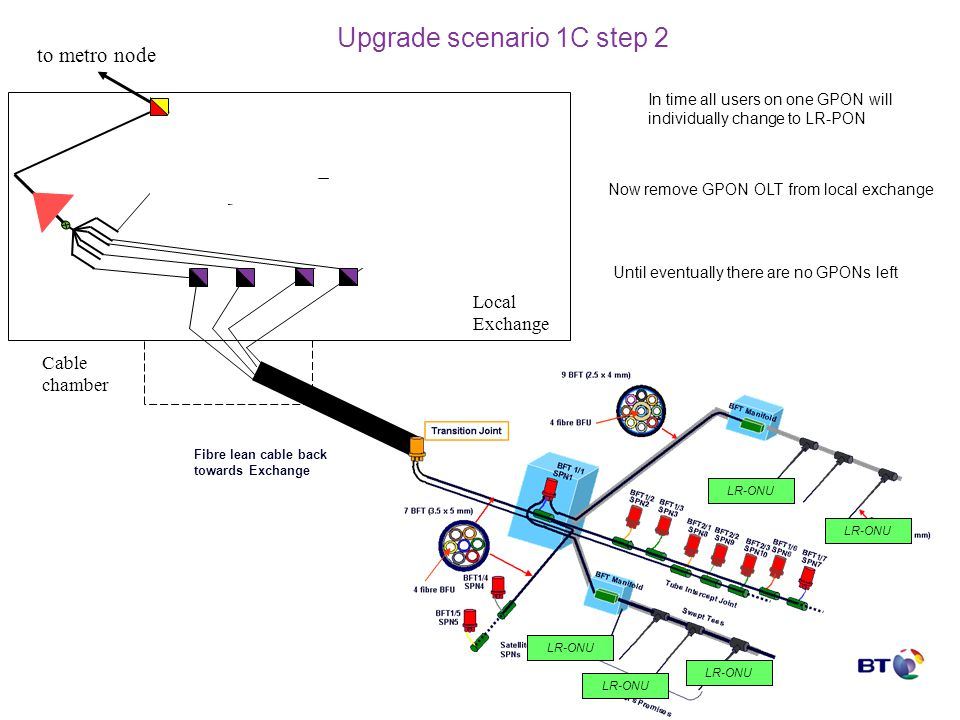 backhaul Upgrade scenario 1C step 2 Fibre lean cable back towards Exchange Local Exchange to metro node Cable chamber GPON-ONU LR-ONU In time all user