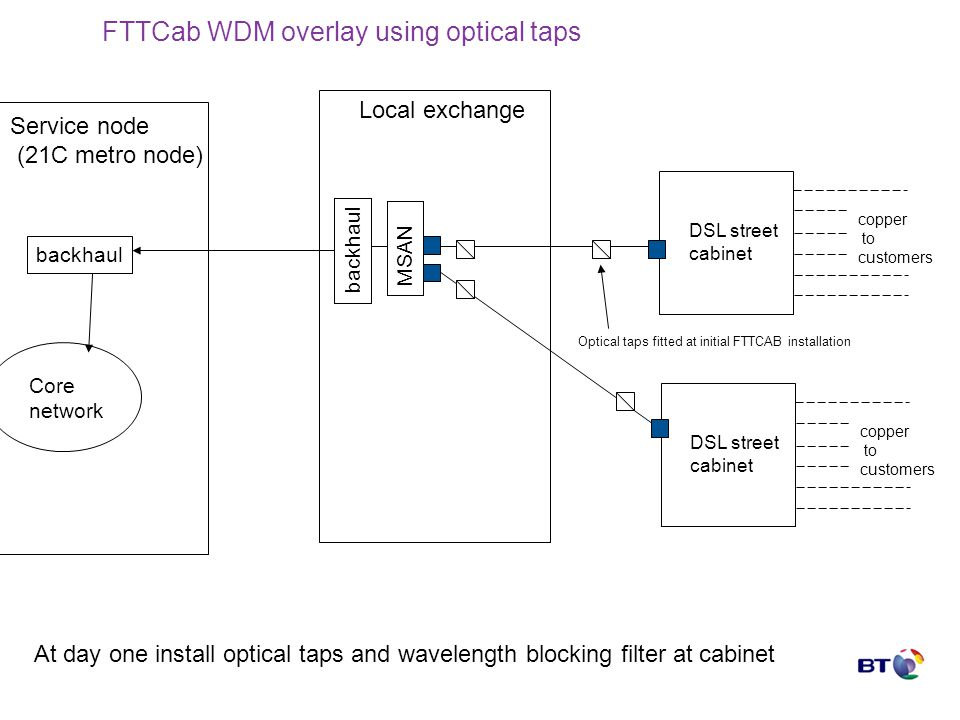 FTTCab WDM overlay using optical taps Local exchange backhaul Service node (21C metro node) Core network backhaul DSL street cabinet copper to custome