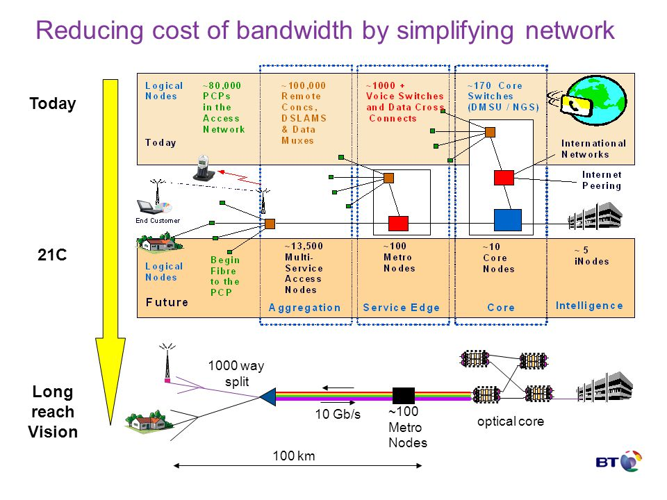 Reducing cost of bandwidth by simplifying network Today 21C Long reach Vision ~100 Metro Nodes optical core 10 Gb/s 1000 way split 100 km