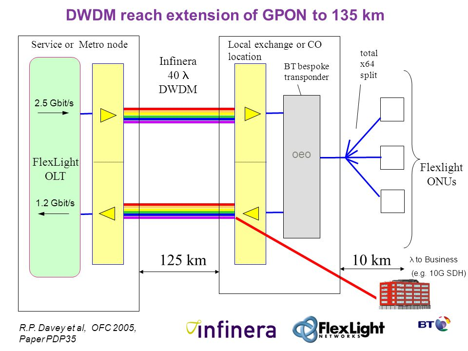 DWDM reach extension of GPON to 135 km FlexLight OLT Infinera 40 DWDM 10 km125 km BT bespoke transponder Flexlight ONUs total x64 split 1.2 Gbit/s 2.5 Gbit/s to Business (e.g.