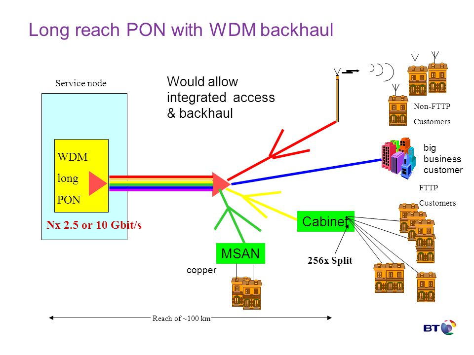 Long reach PON with WDM backhaul Cabinet Service node Nx 2.5 or 10 Gbit/s WDM long PON FTTP Customers 256x Split Reach of ~100 km MSAN Non-FTTP Customers big business customer copper Would allow integrated access & backhaul