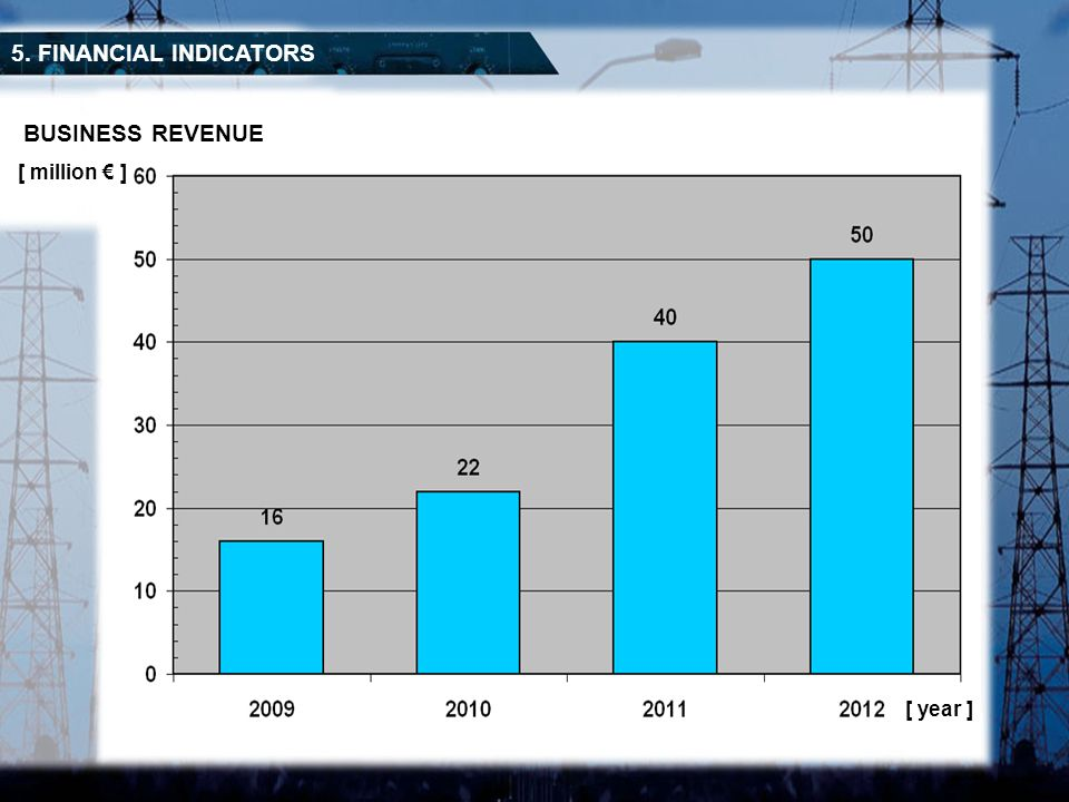 BUSINESS REVENUE 5. FINANCIAL INDICATORS [ year ] [ million ]