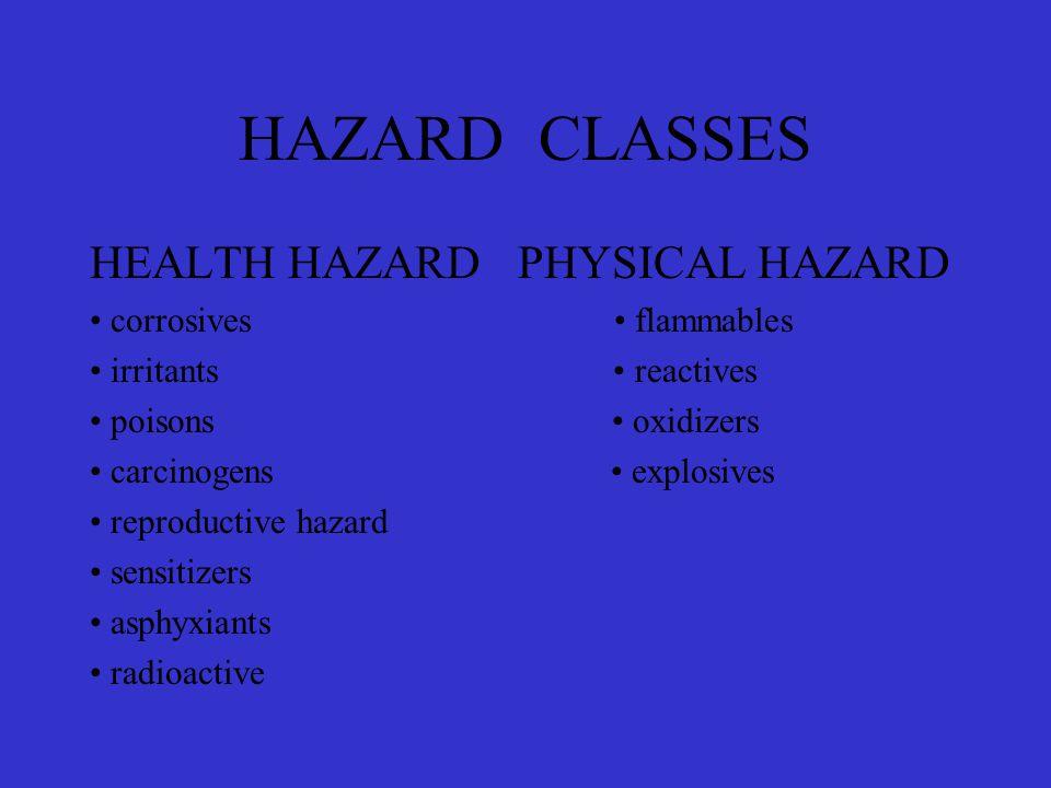 HAZARD CLASSES HEALTH HAZARD PHYSICAL HAZARD corrosives flammables irritants reactives poisons oxidizers carcinogens explosives reproductive hazard se